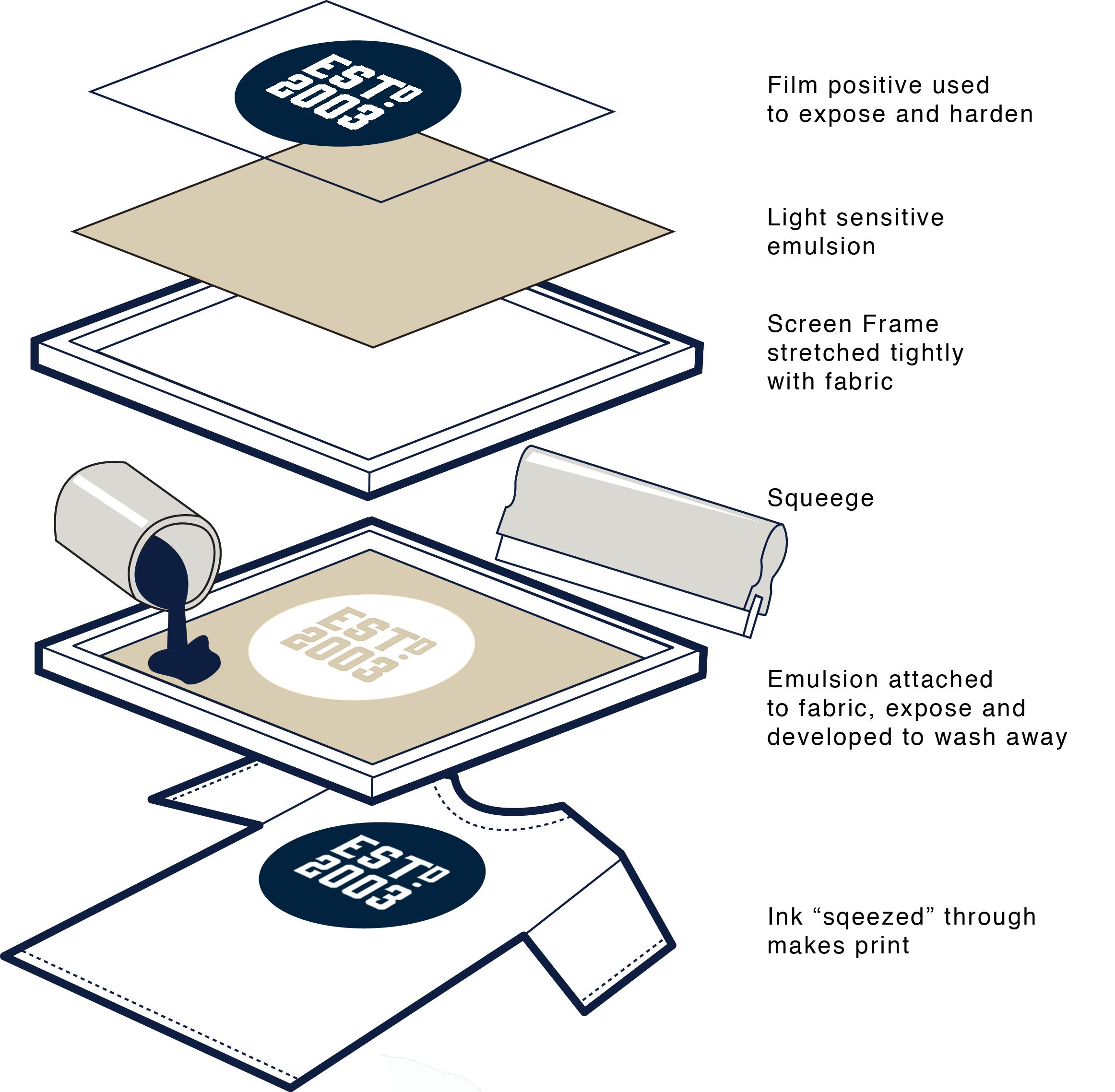 Cara Sablon Kaos Manual Dengan Tinta Plastisol
